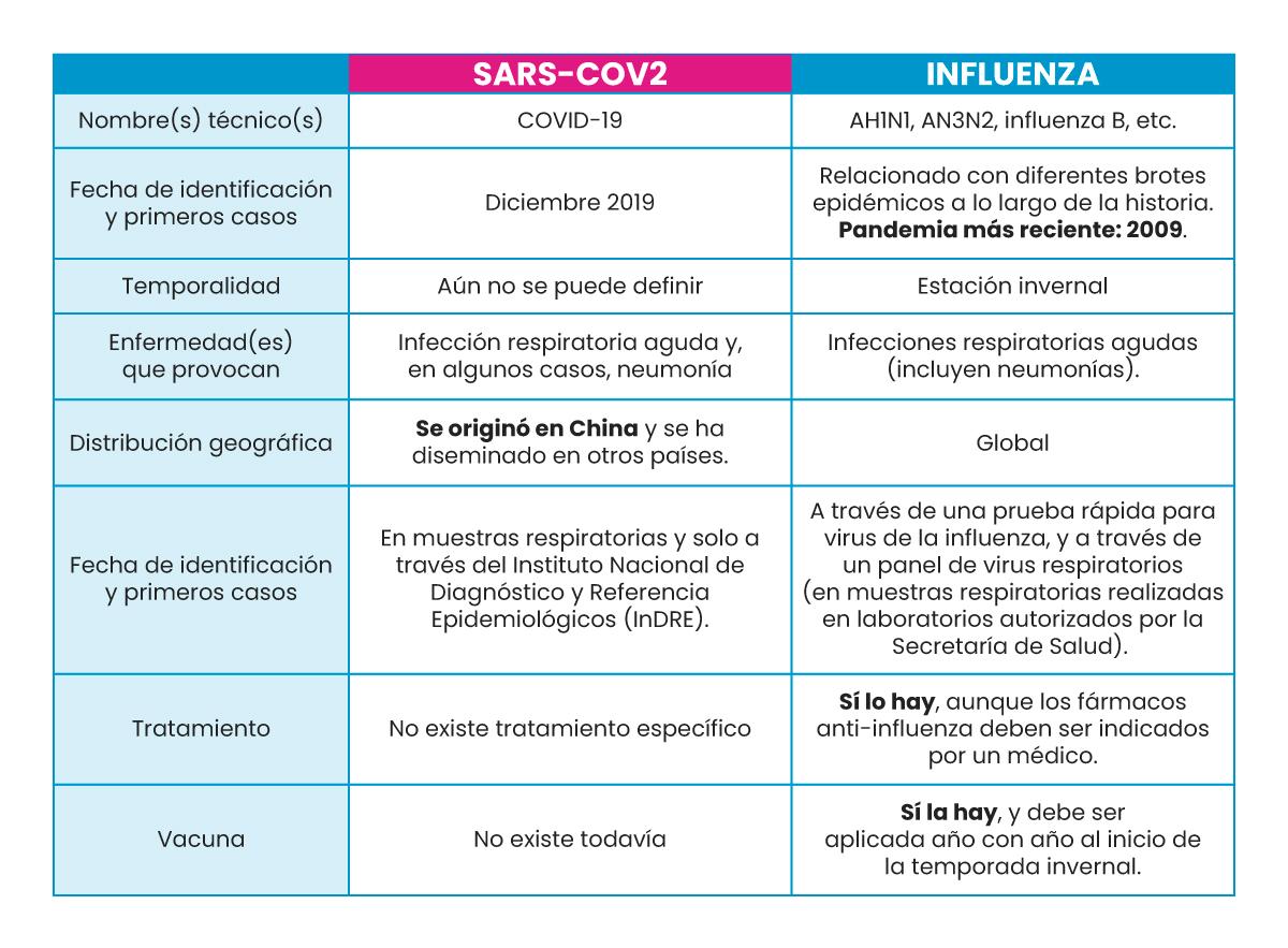 comparativa-covid-e-influenza